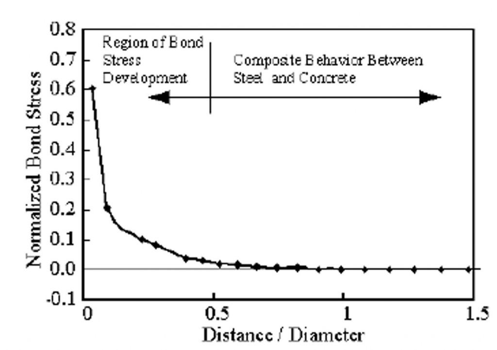 شکل 1-4- توزیع تقاضای انتقال فشار.